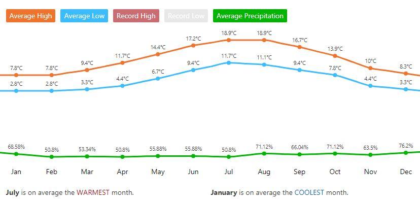 temperaturas dublin